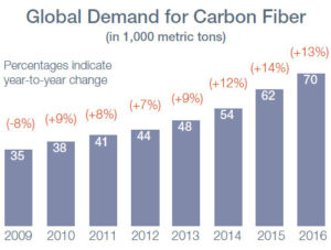 global-demand-carbon-fiber