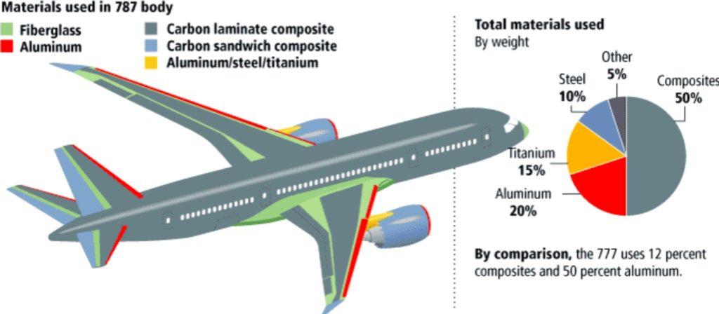 Zastosowane materiały w wytwarzaniu samolotu Boening 787