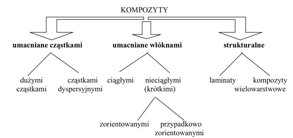 Kompozyty podział